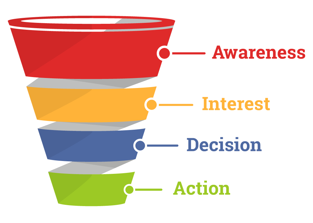 With sales funnel's you can create that gap between awareness and the first sale.