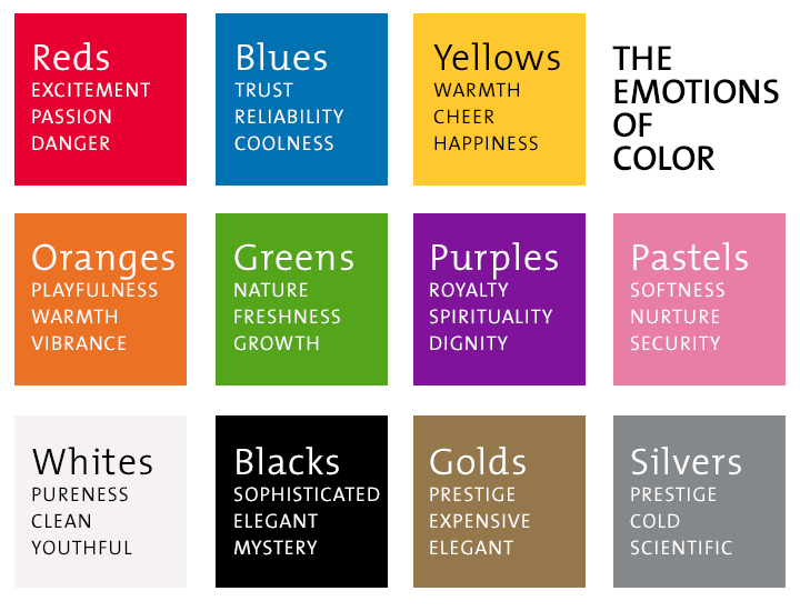 studies have shown that people mentally connect colors with certain ideas and emotions