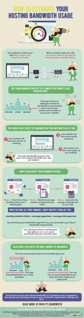 Infographic about bandwidth usage