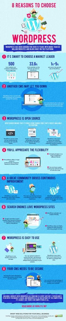 Infographic about WordPress