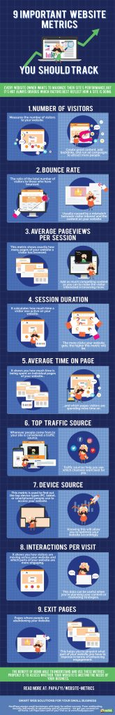 infographic about website metrics