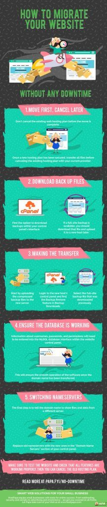 Infographic about website migration