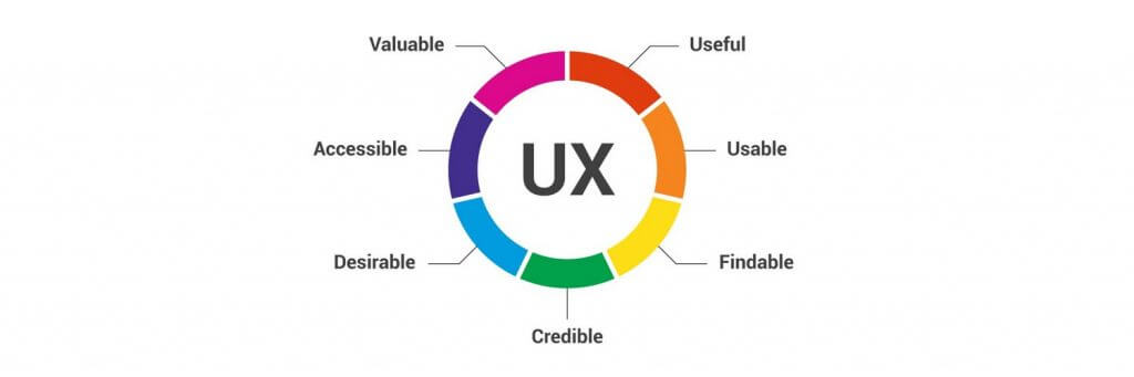 Check your user experience, can it be improved?