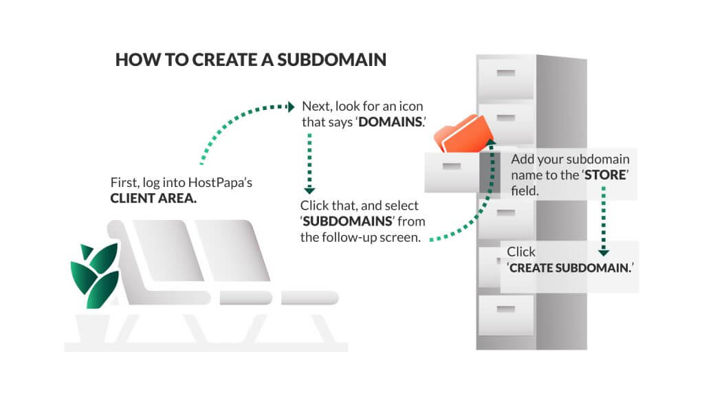 Learn when should you use a subdomain