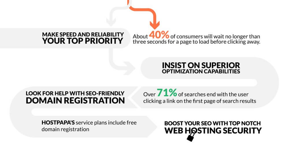Learn what is the best web hosting for seo